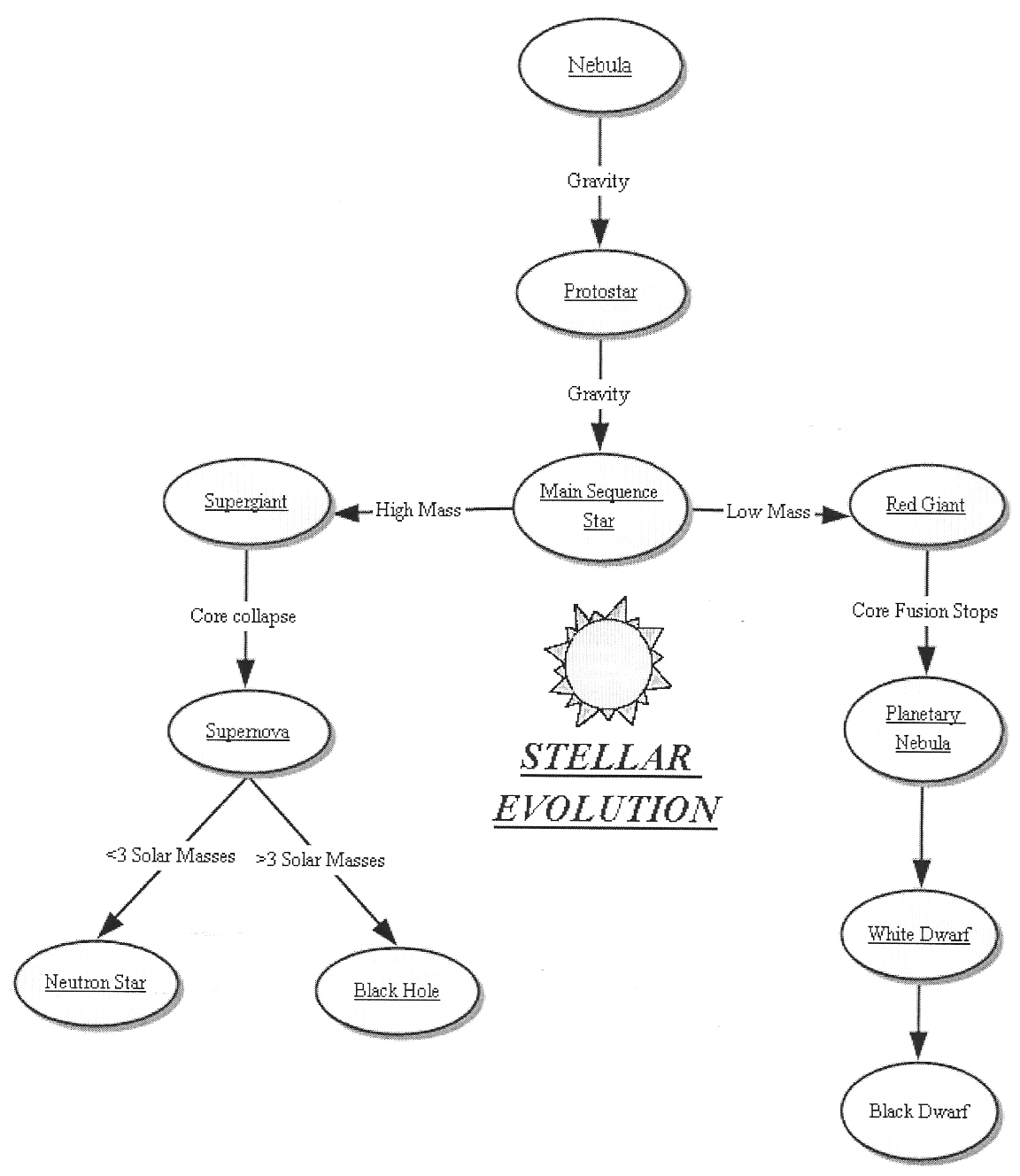 worksheet Stellar Evolution Worksheet toolslesson master concept map